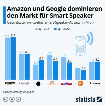 Infografik - weltweiten Absatz von Smart Speakern