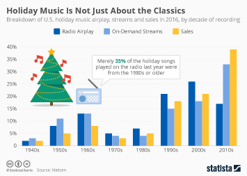 Infographic: Holiday Music Is Not Just About the Classics | Statista