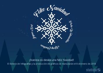 Infografía - ¡Muy felices días de Navidad!