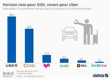 Infographie - Horizon rose pour DiDi, revers pour Uber