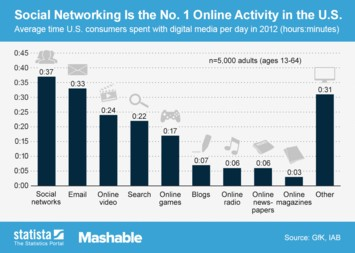 Infographic: Social Networking Is the No. 1 Online Activity in the U.S.  | Statista