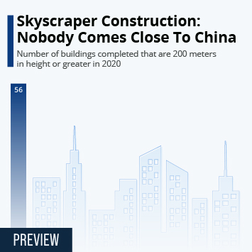 Infographic: Skyscraper Construction: Nobody Comes Close To China | Statista