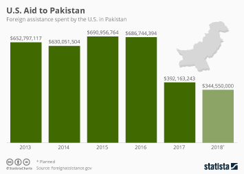 Infographic: U.S. Aid to Pakistan | Statista