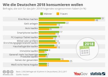 Infografik - Konsumvorsätze der Deutschen