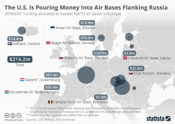 Infographic - The U.S. Is Pouring Money Into Air Bases Flanking Russia