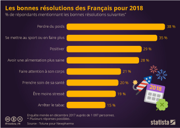 Infographie: Les bonnes résolutions des Français pour 2018 | Statista