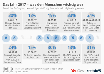 Das war den Deutschen 2017 wichtig