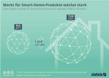 Infografik - Markt für Smart-Home-Produkte wächst stark