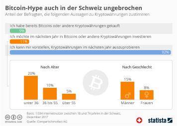 Infografik - Einstellung der Schweizer zu Kryptowährungen