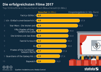 Infografik - Top 10 Kinofilme in Deutschland
