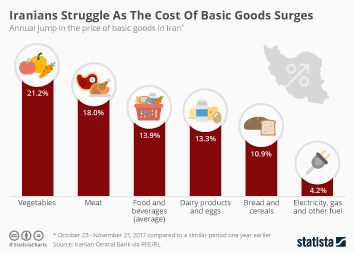 Infographic - Iranians Struggle As The Cost Of Basic Goods Surges