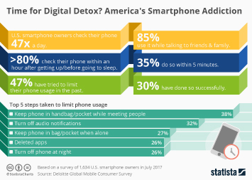 Infographic - Smartphone addiction