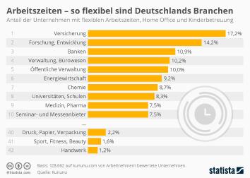 Infografik - Diese Branchen bieten flexible Arbeitszeiten