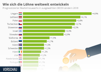 Infografik: Wie sich die Löhne weltweit entwickeln | Statista