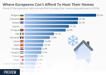 Infographic - Where Europeans Can't Afford To Heat Their Homes
