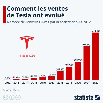 Infographie - Tesla : toujours plus de livraisons... et de retard