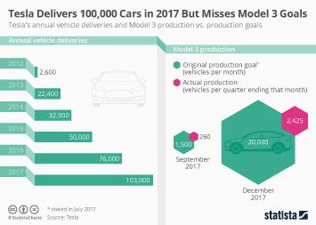 Infographic: Tesla Delivers 100,000 Cars in 2017 But Misses Model 3 Goals   Statista