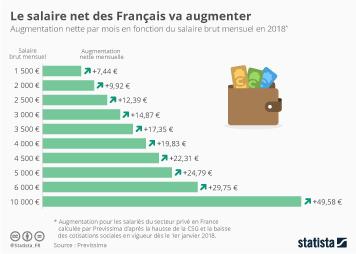 Infographie: Le salaire net des Français va augmenter | Statista