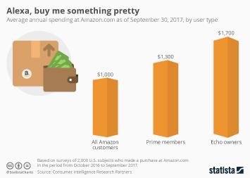 Infographic - Alexa, buy me something pretty