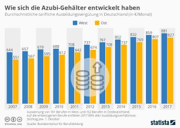 Infografik: Wie sich Azubi-Gehälter entwickelt haben | Statista