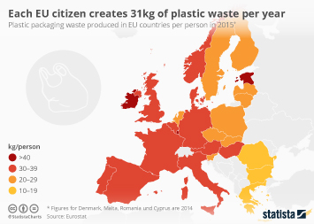 Infographic: Each EU citizen creates 31kg of plastic waste per year | Statista