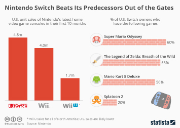 Infographic - Nintendo console sales in the US