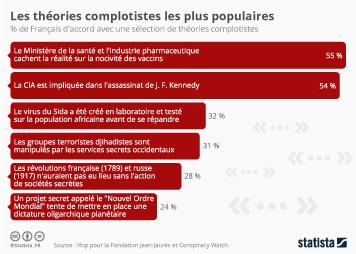Infographie - Les théories complotistes les plus populaires