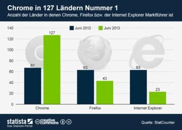 Infografik: Chrome in 127 Ländern Nummer 1   Statista