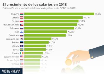 Infografía - En España disminuirá el salario en 2018, según los sindicatos británicos