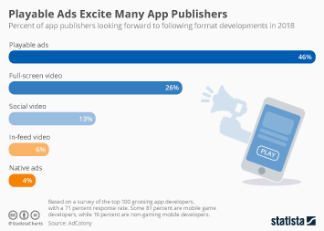 Infographic - Playable Ads Excite App Publishers Most
