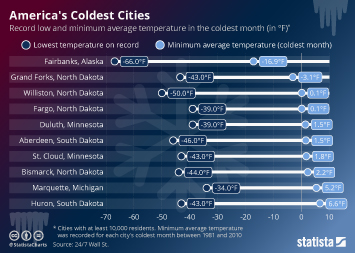 Infographic: America's Coldest Cities  | Statista