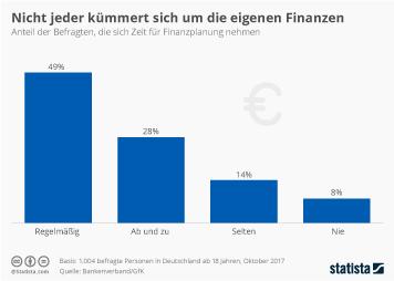 Infografik: Viele Deutsche vernachlässigen die Finanzplanung | Statista