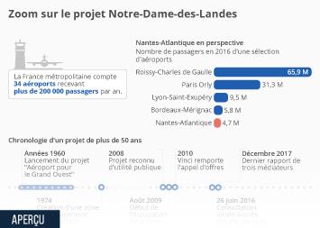 Infographie - Zoom sur le projet Notre-Dame-des-Landes