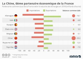 Infographie: La Chine, 6ème partenaire commercial de la France | Statista