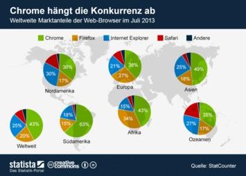 Infografik: Chrome hängt die Konkurrenz ab | Statista