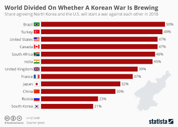Infographic - World Divided On Whether A Korean War Is Brewing