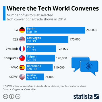 Infographic: Where the Tech World Meets | Statista