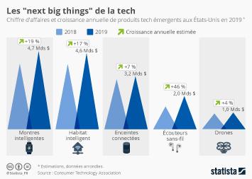 Infographie - les produits tech emergents croissance du chiffre d affaires