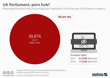 Infographic: UK Parliament: porn hub?   Statista
