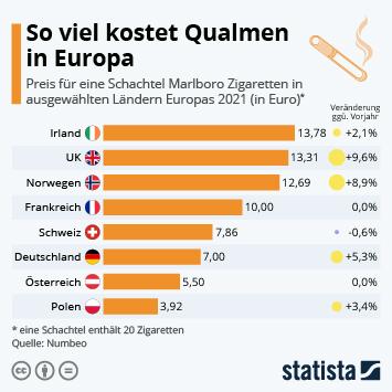 Infografik - So viel kosten Zigaretten in Europa