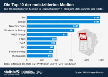 Infografik - Die Top 10 der meistzitierten Medien