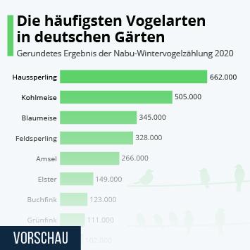 Infografik: Die häufigsten Vogelarten in deutschen Gärten   Statista