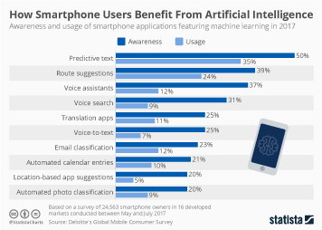 Infographic - Usage and awareness of AI applications on smartphones