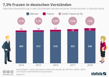 Infografik: 7,3 % Frauen in deutschen Vorständen | Statista