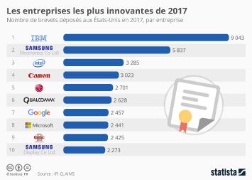 Infographie - Les entreprises les plus innovantes de 2017