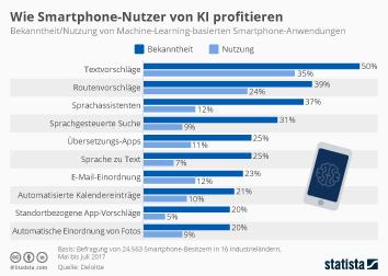 Infografik: Wie Smartphone-Nutzer von KI profitieren | Statista