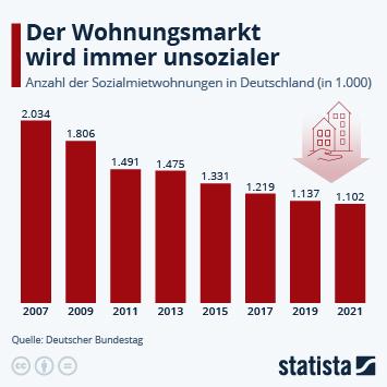 Infografik: Immer weniger Sozialwohnungen in Deutschland | Statista