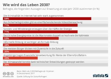 Infografik - Erwartungen an das Jahr 2030