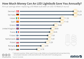 How Much Money Can An LED Lightbulb Save You Annually?