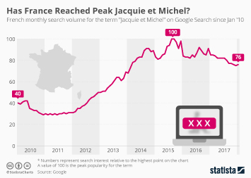 Infographic: Has France Reached Peak Jacquie et Michel?  | Statista